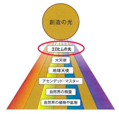 エロヒム光線の位置