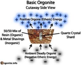 オルゴナイトの基本的構造図